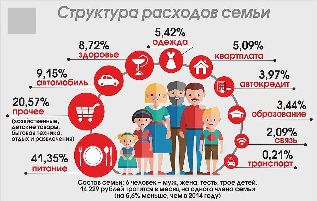 Расходы семьи